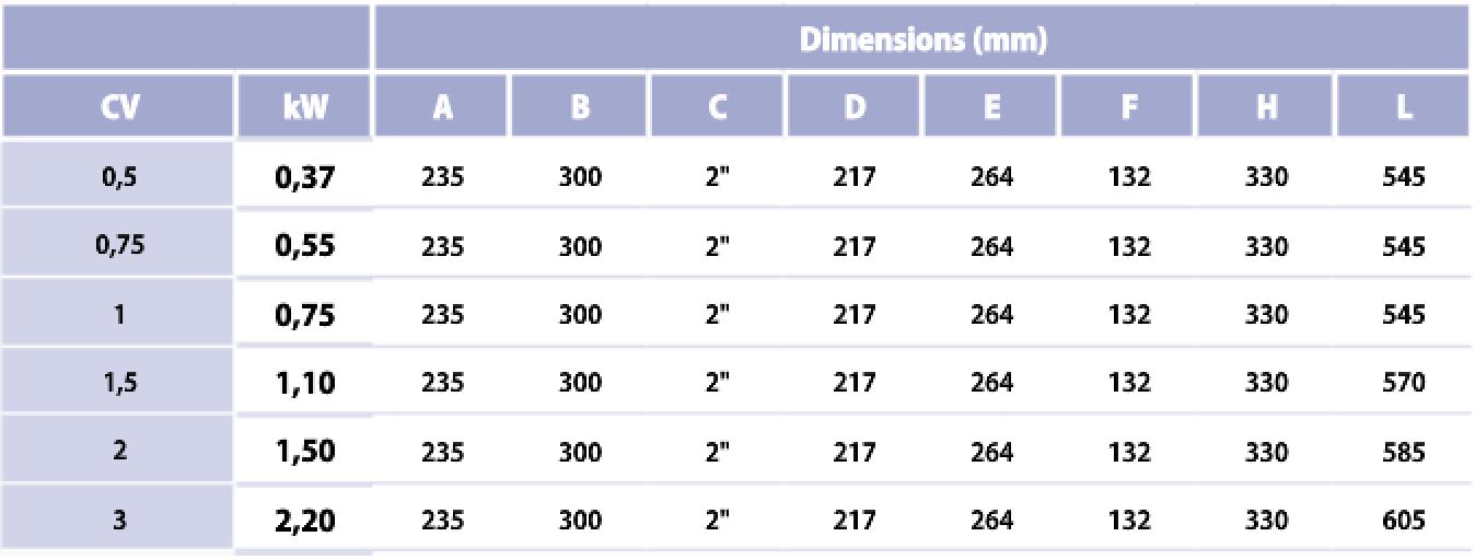 Pompe de filtration europa 1cv mono 17m3 h le petit for Consommation chlore liquide piscine