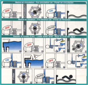 Utilisation de la vanne 6 voies le petit baigneur limal for Probleme vanne 6 voies piscine